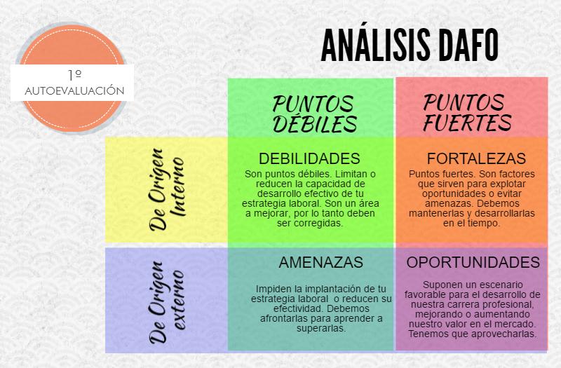 analisis-dafo